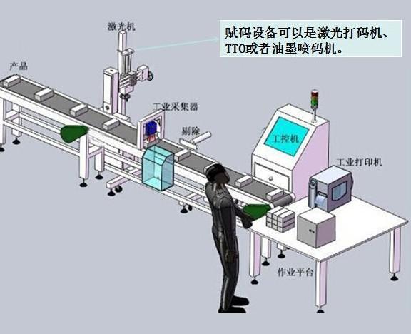 产品装箱打印系统
